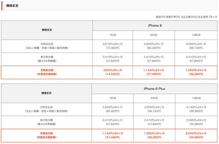 iPhone 6/iPhone 6 Plus