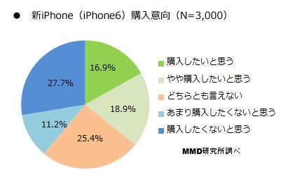 新iPhone購入意向調査