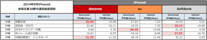 Mmd iphone6 speed test