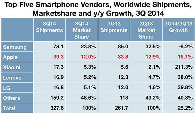 IDC Smartphone Share