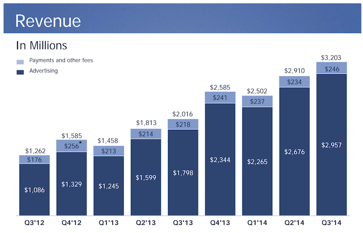 Facebook earnings call