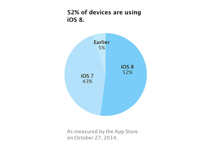 ios8-users-on-devices.png
