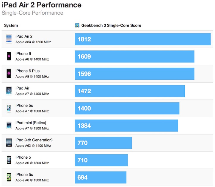 Ipad air 2 geekbench single