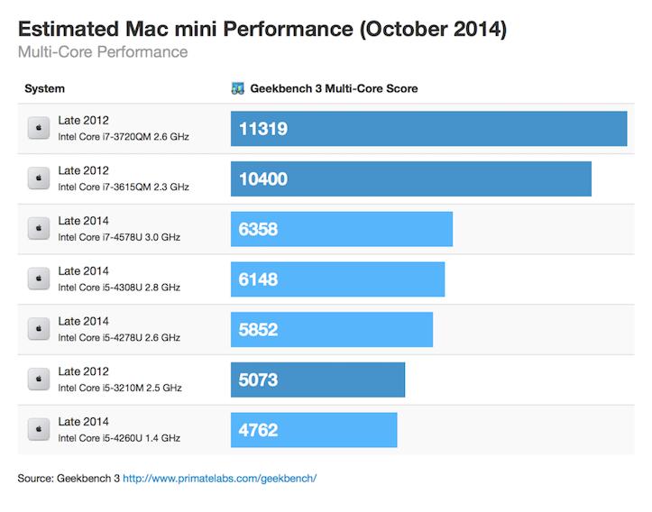 Macmini october 2014 multicore