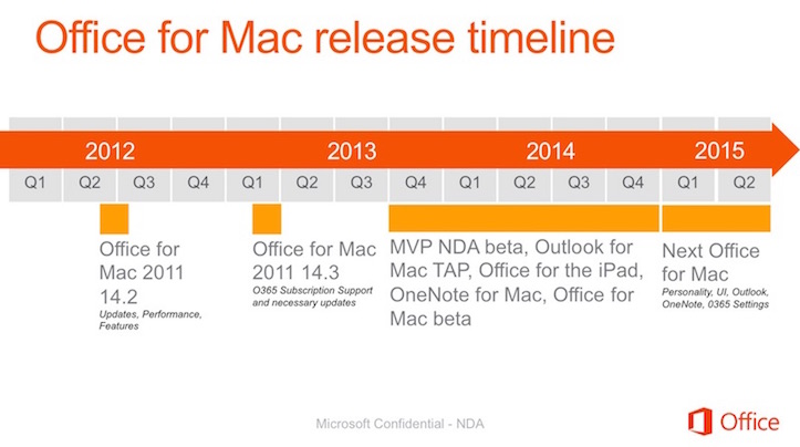 Office mac 2015 timeline