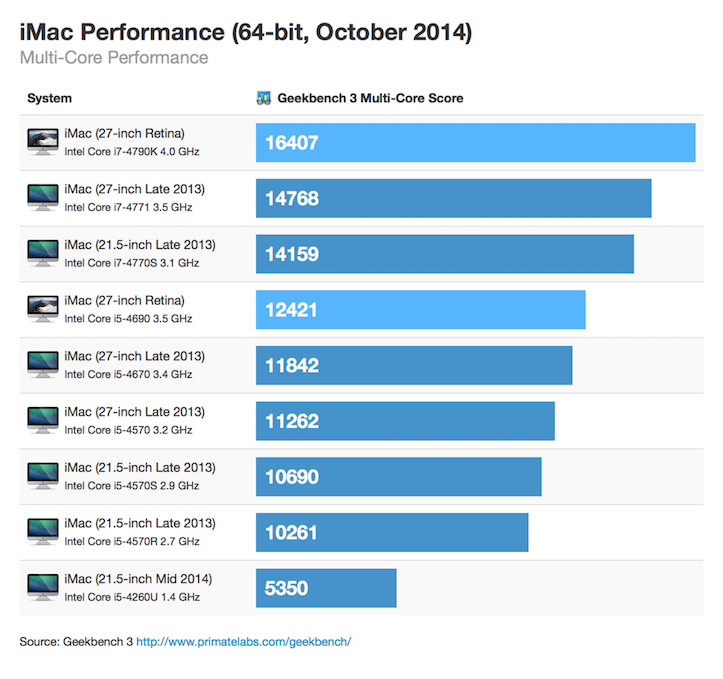 Retina imac 64bit october 2014 multicore thumb