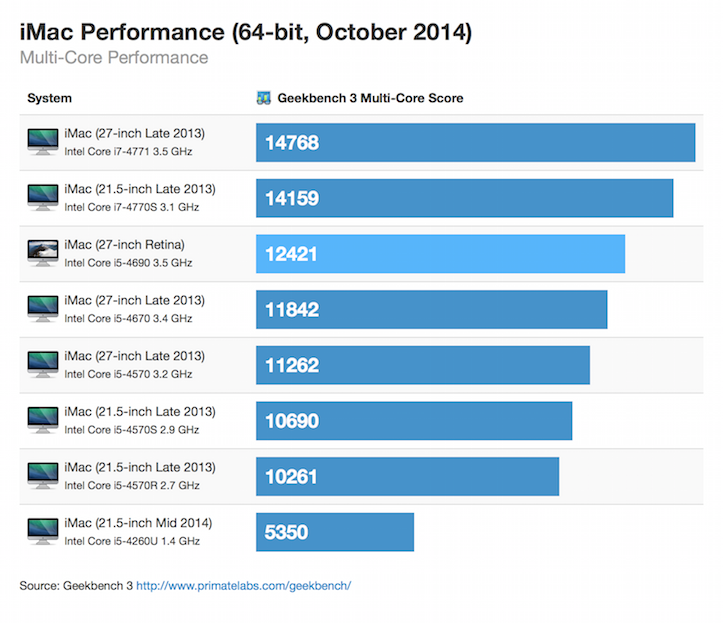 retina-imac-64bit-october-2014-multicore.png