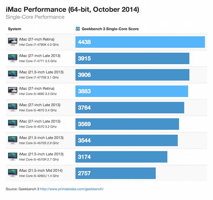 Retina imac 64bit october 2014 singlecore