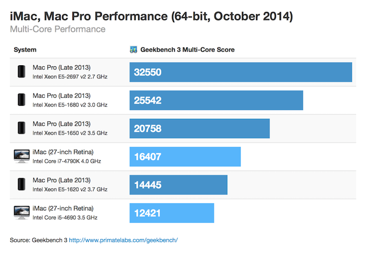 Retina imac macpro 64bit october 2014 multicore thumb