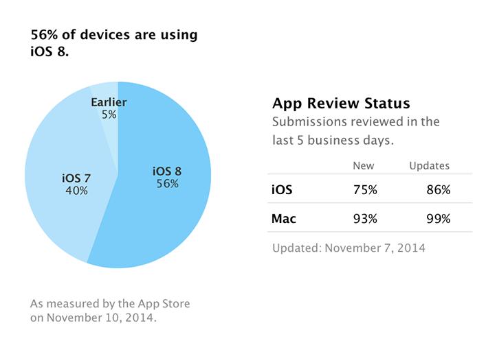 iOS 8 adoption rate