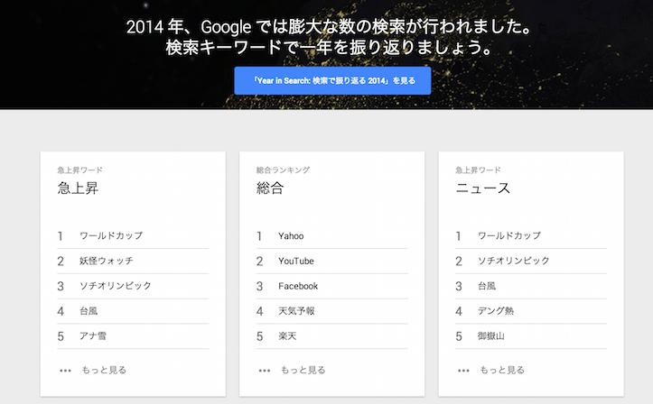 Google hot topics