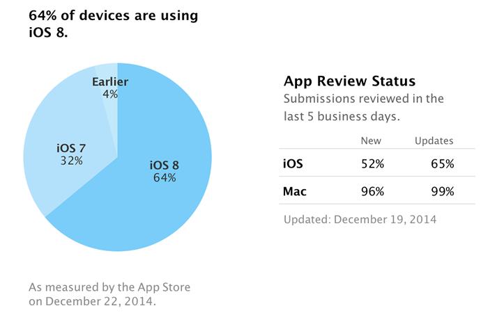 iOS 8 Share