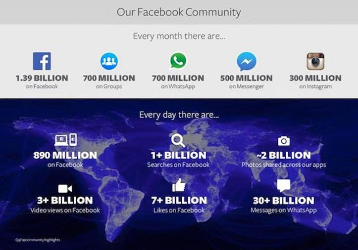Facebookのデータ