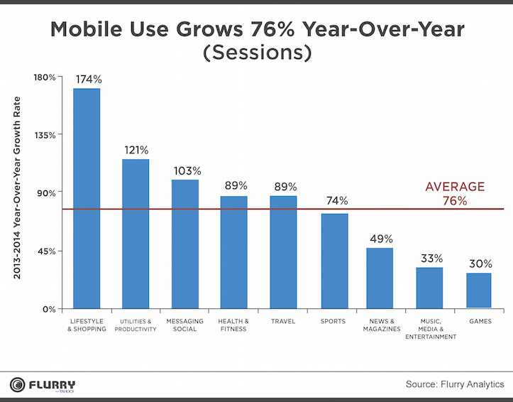 2014 Sessions Growth