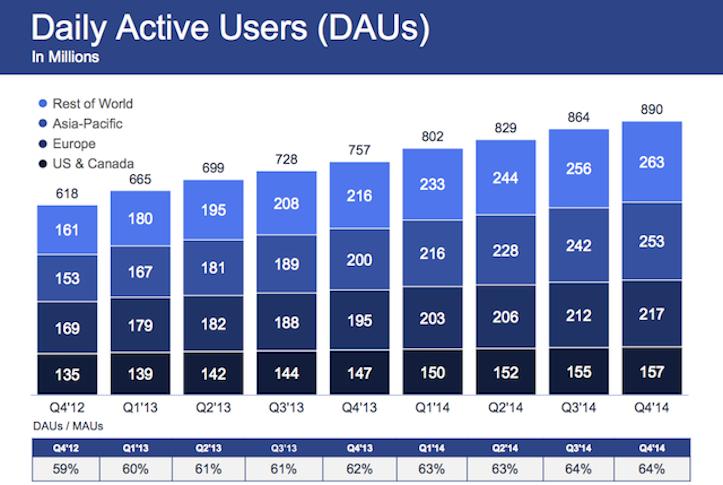 Facebookの業績発表資料