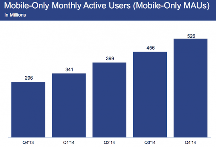 Facebook mobile only active users
