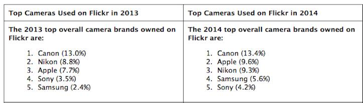 Flickr popular camera