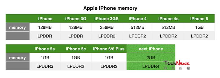 iPhone-memory-specs.png