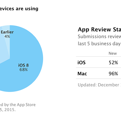 ios8-adoption-rate.png
