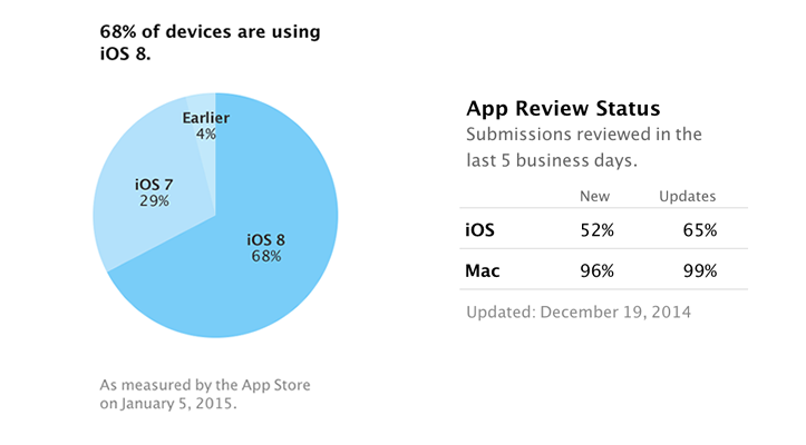 iOS 8 adoption rate