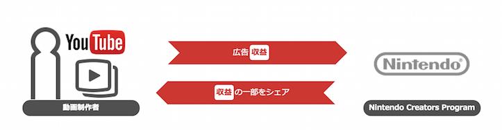 Nintendo creators program 2