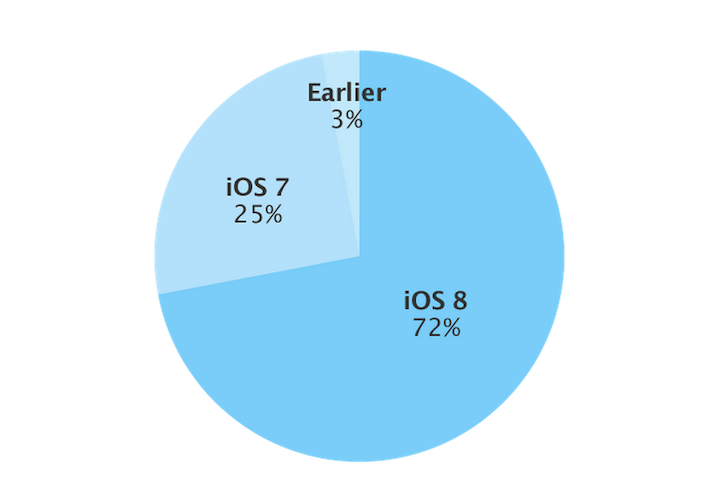 Ios8 adoption rate
