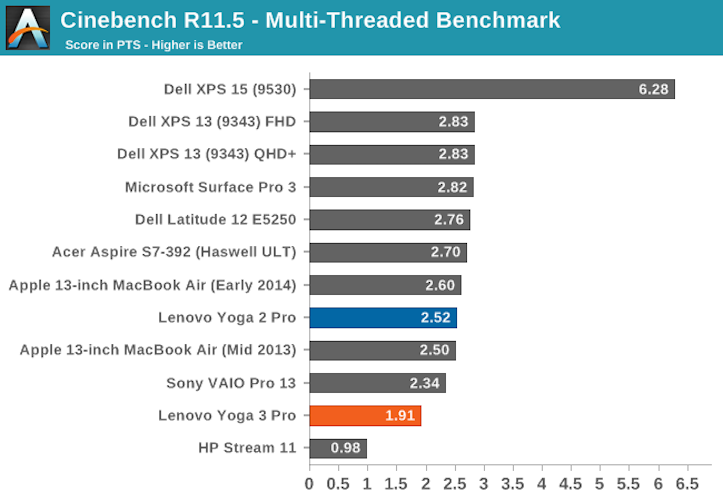 Core M Benchmarks(Cinebench)