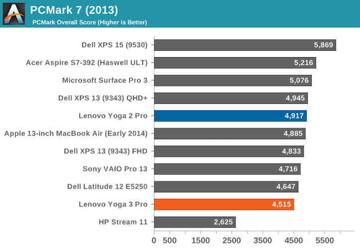Core M Benchmarks
