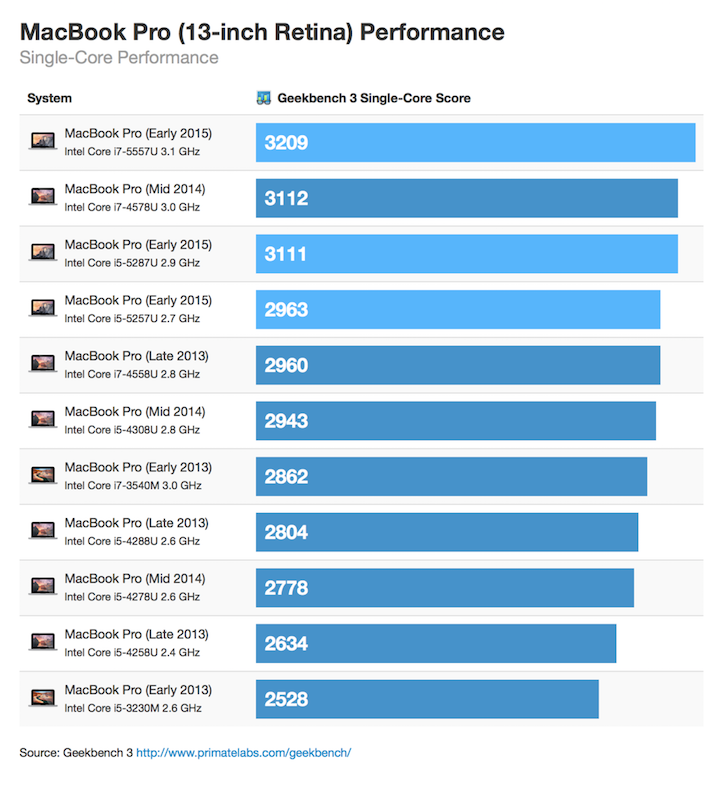mbp-march-2015-singlecore-thumb.png