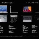 12-inch-retina-macbook-vs-12-inch-powerbook.png