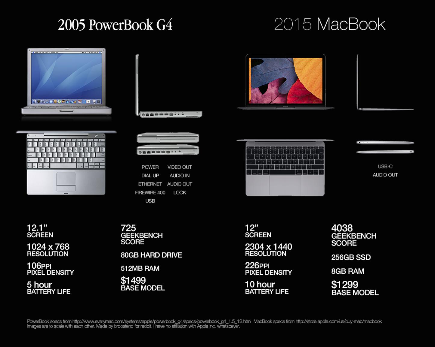 12 inch retina macbook vs 12 inch powerbook