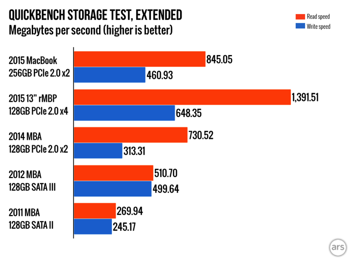 SSD Benchmark Test MacBook Ars Technica