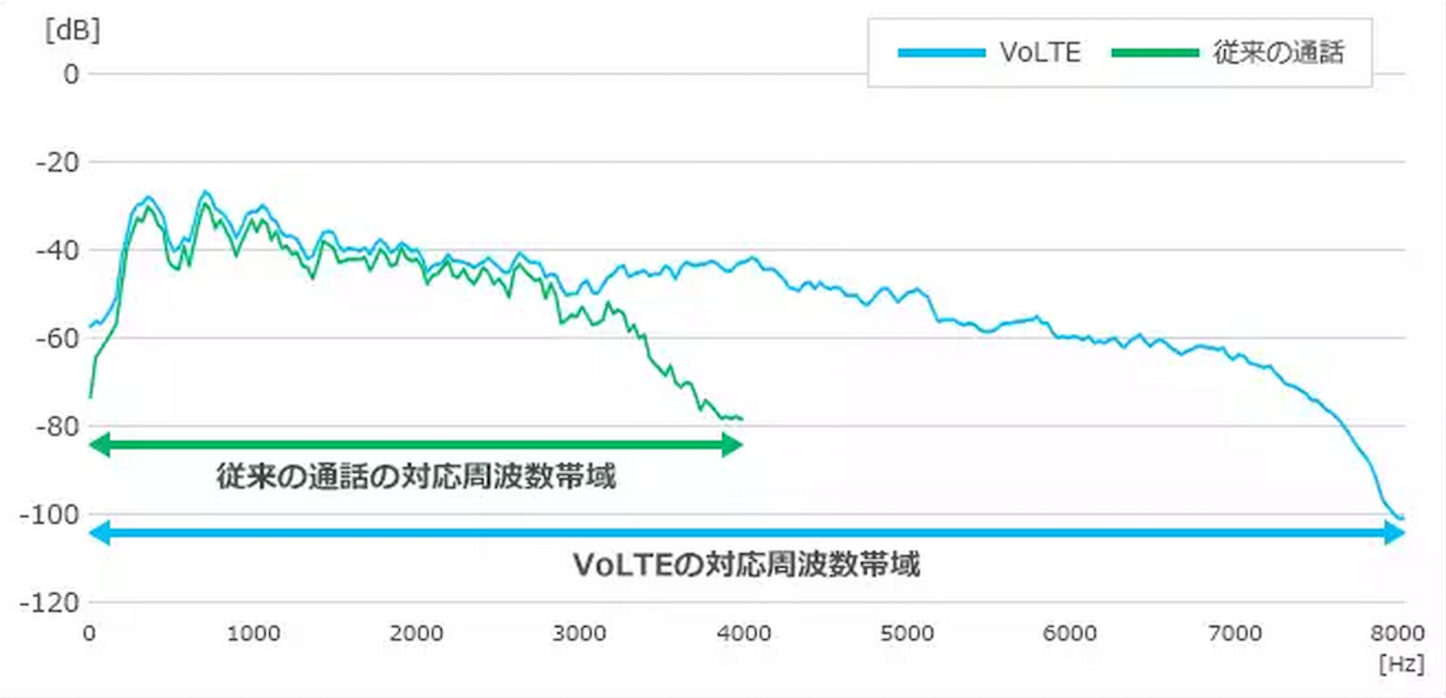 VoLTE Softbank