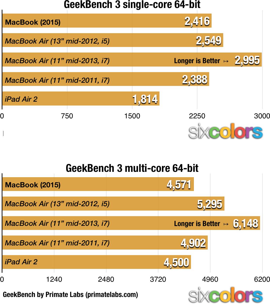 Macbook bench2