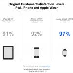 Apple-Watch-Satisfaction-2.png