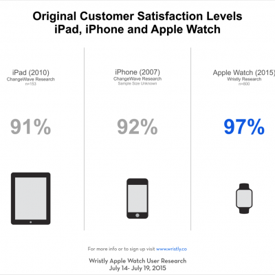 Apple-Watch-Satisfaction-2.png