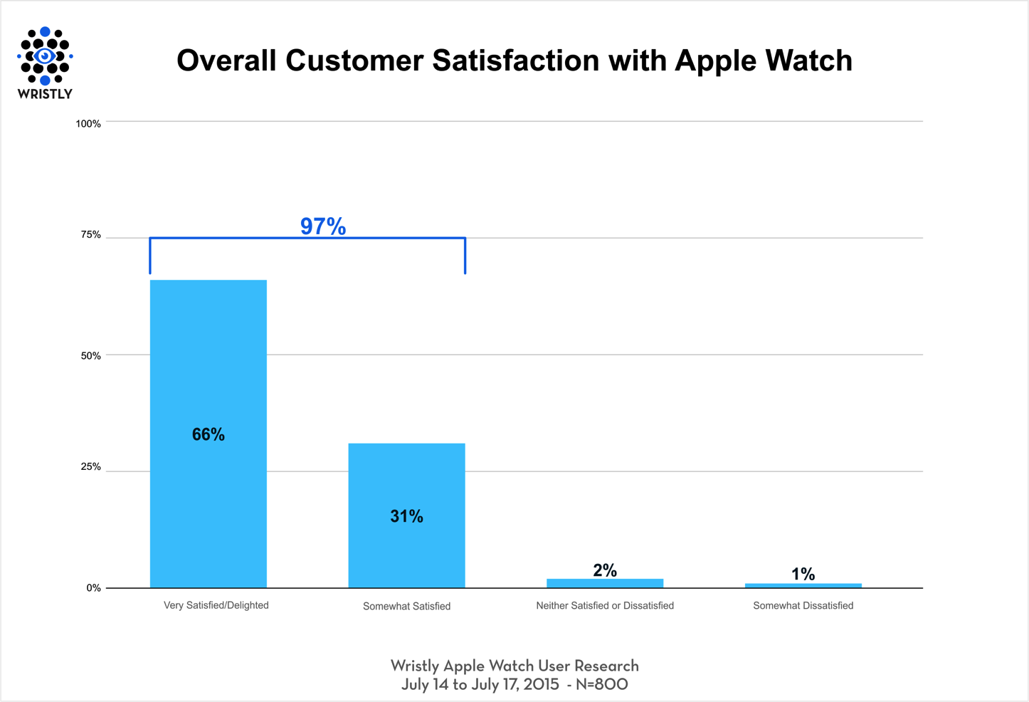 Apple Watch Satisfaction