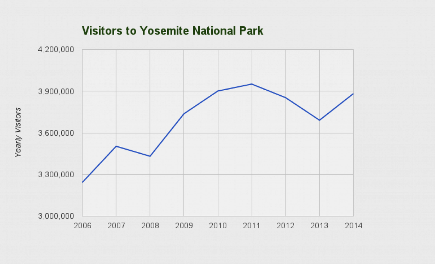 Visitors to Yosemite Park