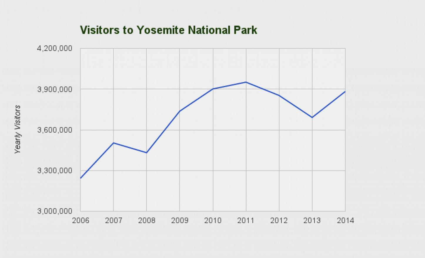 Visitors-to-Yosemite-Park.png