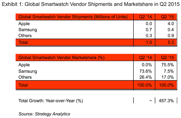 Apple watch 75 marketshare strategy analytics1