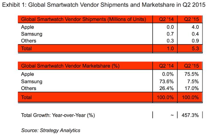 Apple watch 75 marketshare strategy analytics1