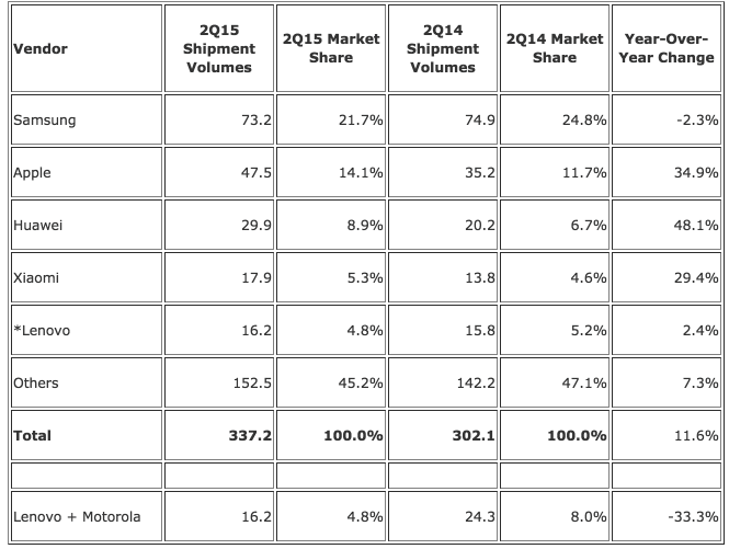 Worldwide smartphone market