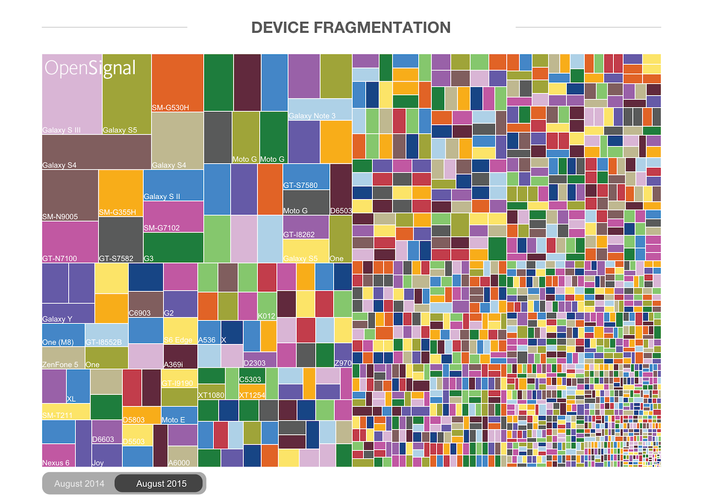 Android Fragmentation Report