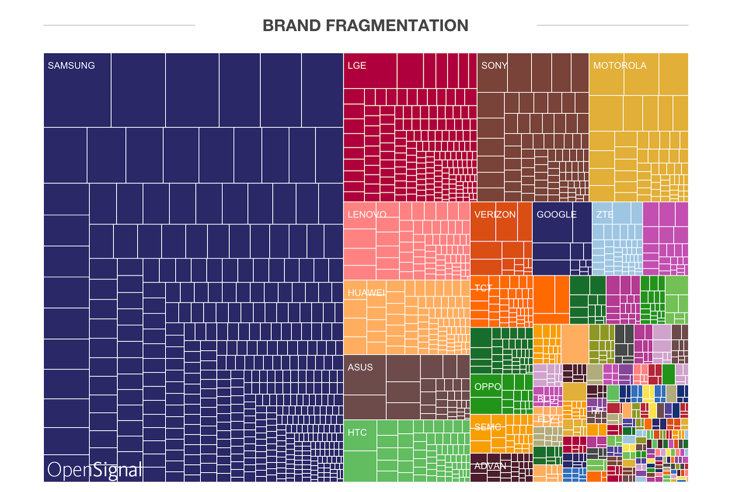 Android Android Fragmentation ReportFragmentation Report 2