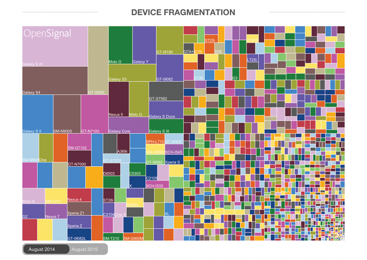 Android-Fragmentation-Report-4.png