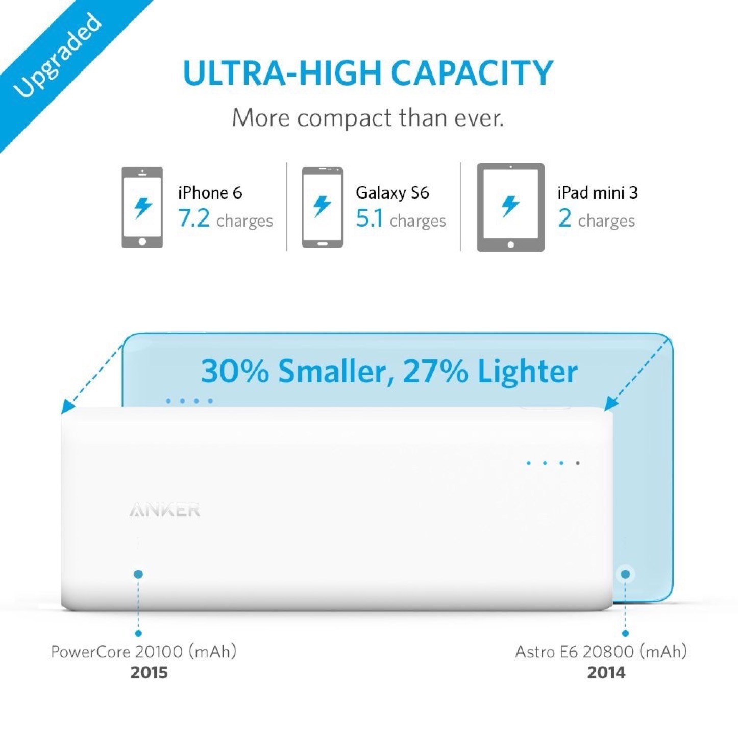Anker PowerCore 20100mAh