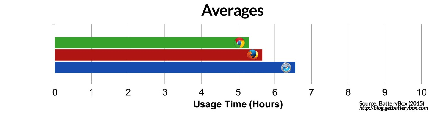 Averages-For-Battery-Browsers.jpg