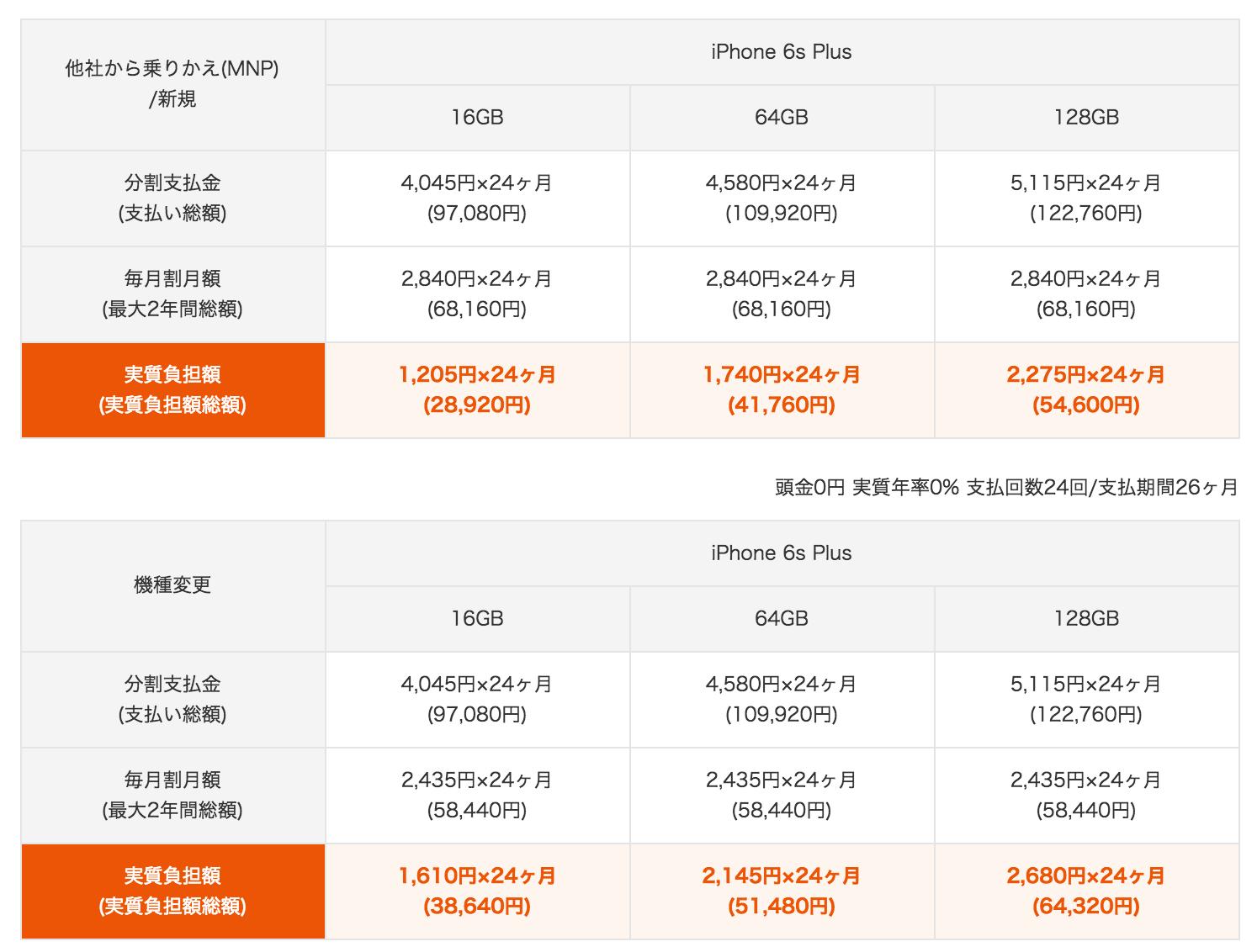 au(KDDI)のiPhone 6s・6s Plusの料金