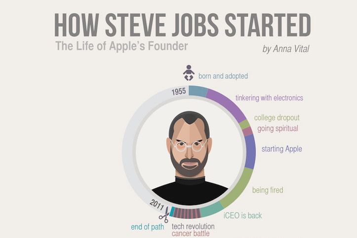 Connecting the dots steve jobs