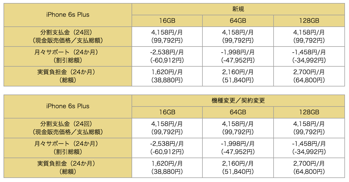 iPhone 6s/6s Plusの本体価格